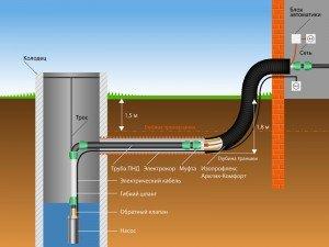 Особенности монтажа системы водопровода на даче